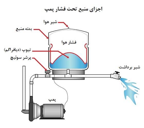 اجزای منبع تحت فشار پمپ
