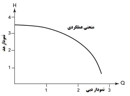 منحنی عملکرد پمپ سانتریفیوژ