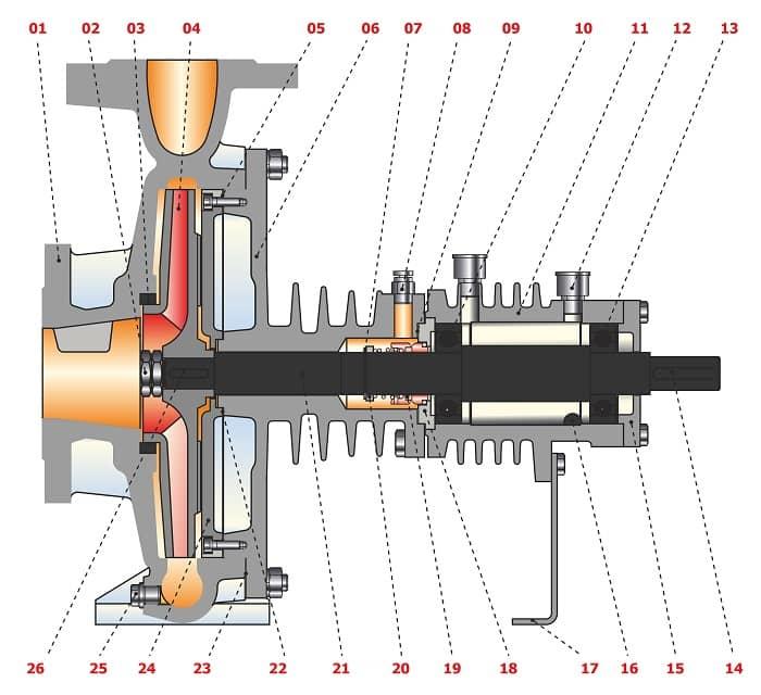اجزای تشکیل دهنده پمپ روغن داغ