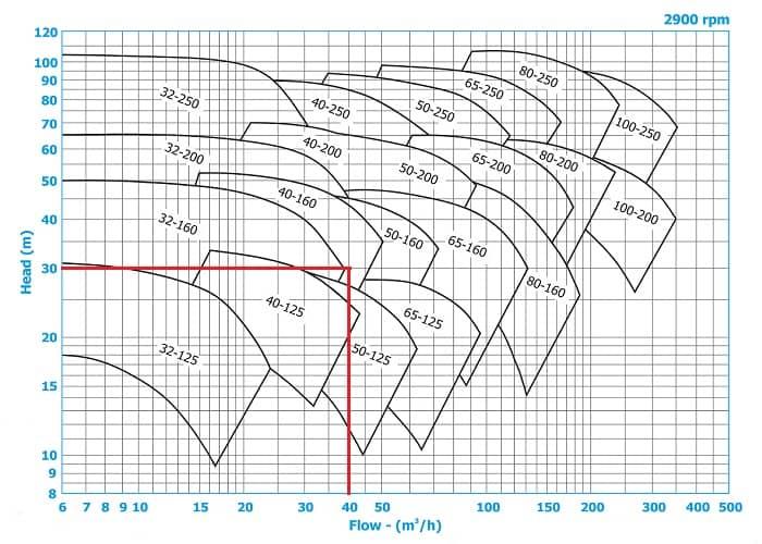 منحنی پمپ روغن داغ