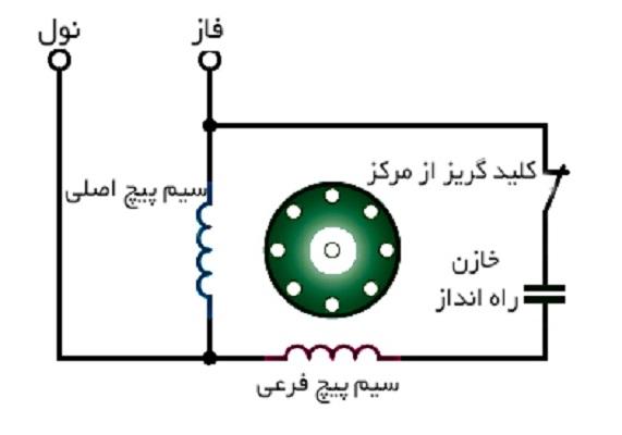 الکتروموتور القایی با خازن راه انداز