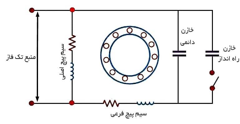 الکتروموتور القایی دو خازنی